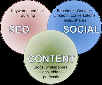 content-social-seo