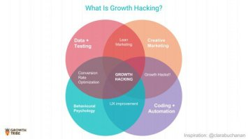 growth-hacking-1