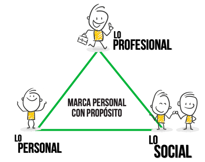 Marca Personal con Proposito