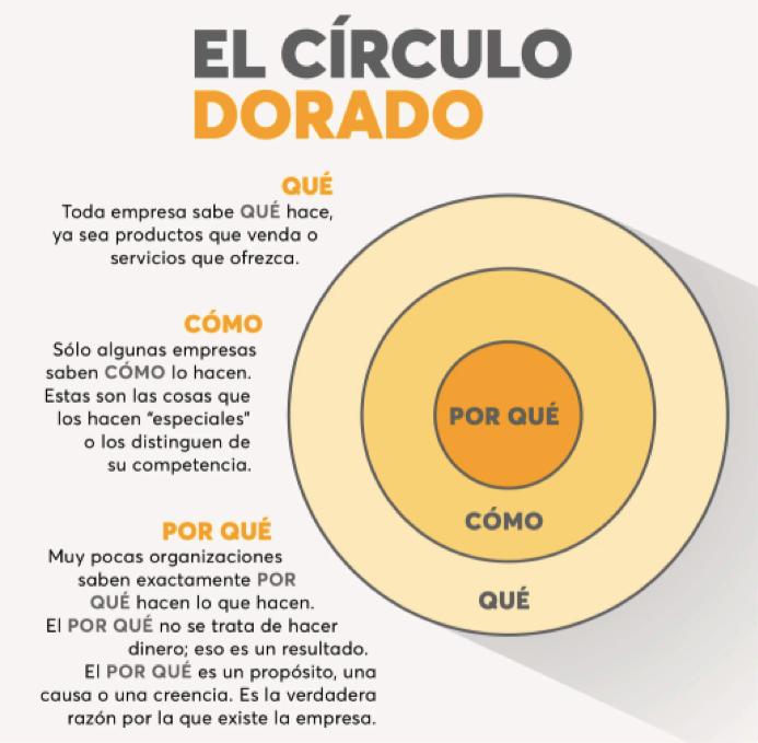 Circulo Dorado Simon Sinek