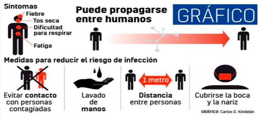 Coronavisrus contagio