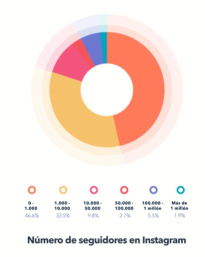 Interacciones vs cantidad de seguidores