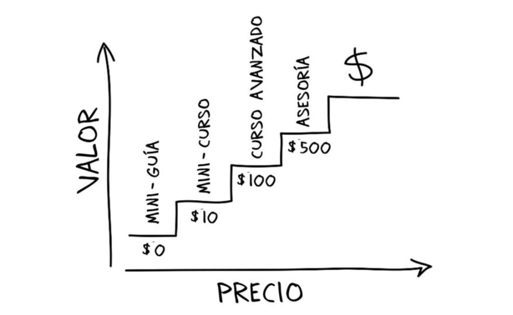 Escala de valor